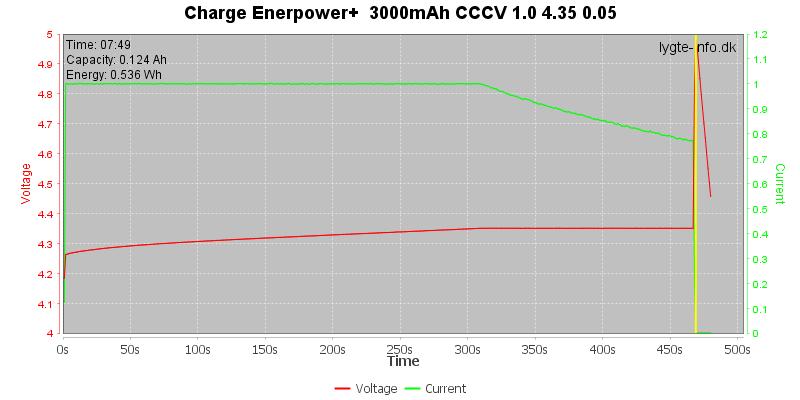 Charge-Enerpower%2B%20%203000mAh-CCCV-1.0-4.35-0.05
