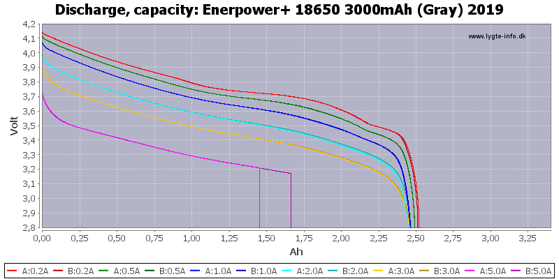 Enerpower+%2018650%203000mAh%20(Gray)%202019-Capacity