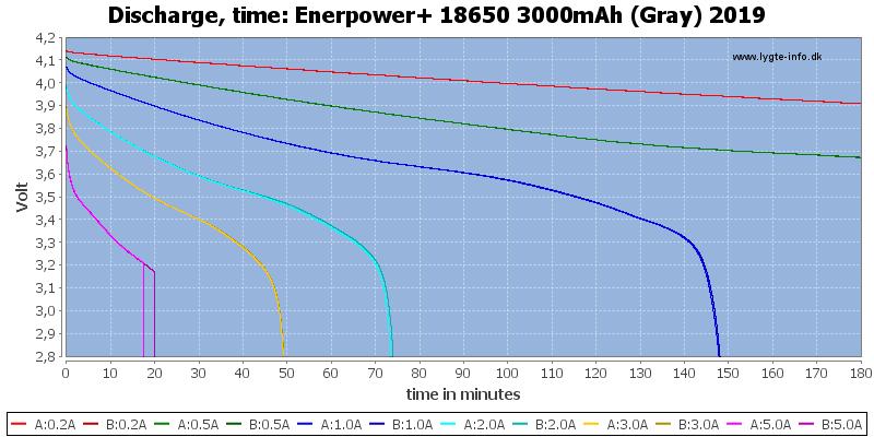 Enerpower+%2018650%203000mAh%20(Gray)%202019-CapacityTime