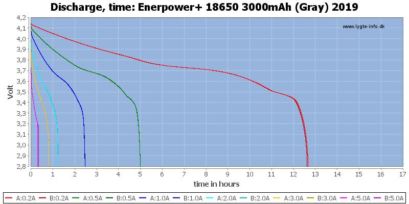 Enerpower+%2018650%203000mAh%20(Gray)%202019-CapacityTimeHours