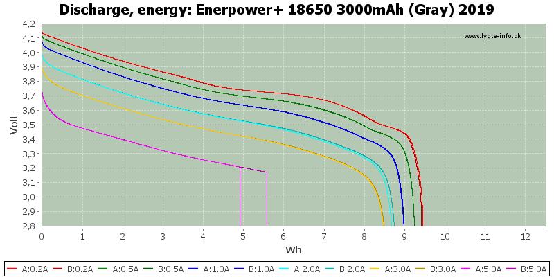 Enerpower+%2018650%203000mAh%20(Gray)%202019-Energy