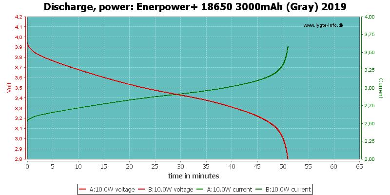 Enerpower+%2018650%203000mAh%20(Gray)%202019-PowerLoadTime