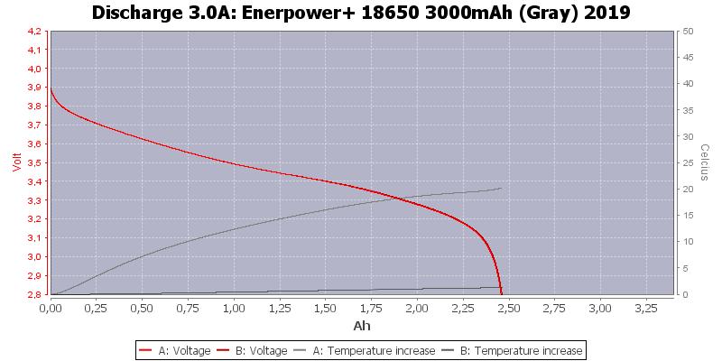 Enerpower+%2018650%203000mAh%20(Gray)%202019-Temp-3.0