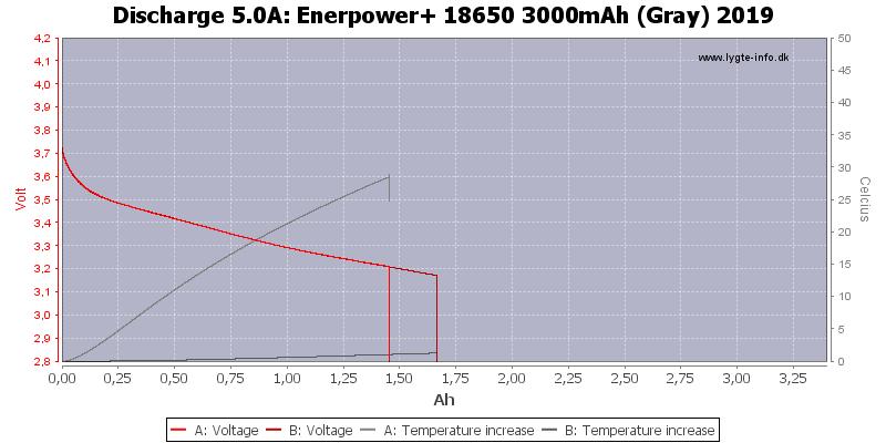 Enerpower+%2018650%203000mAh%20(Gray)%202019-Temp-5.0