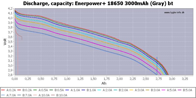 Enerpower+%2018650%203000mAh%20(Gray)%20bt-Capacity