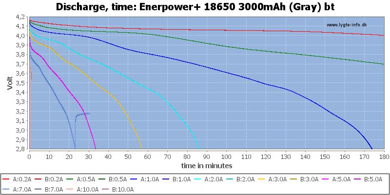 Enerpower+%2018650%203000mAh%20(Gray)%20bt-CapacityTime