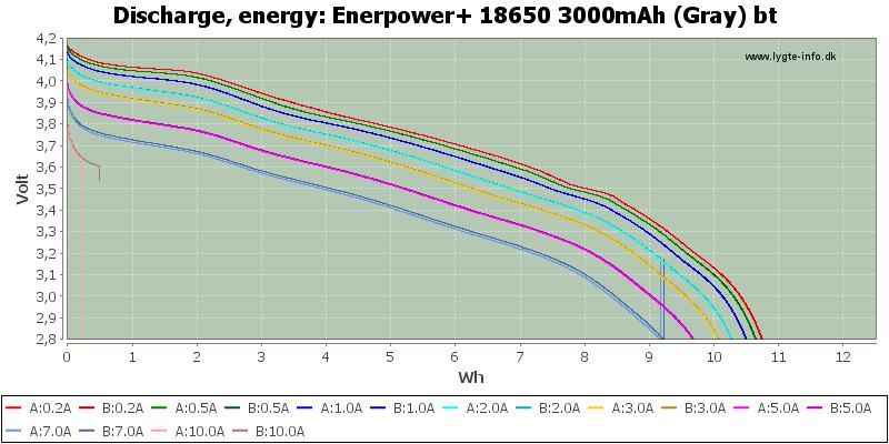 Enerpower+%2018650%203000mAh%20(Gray)%20bt-Energy