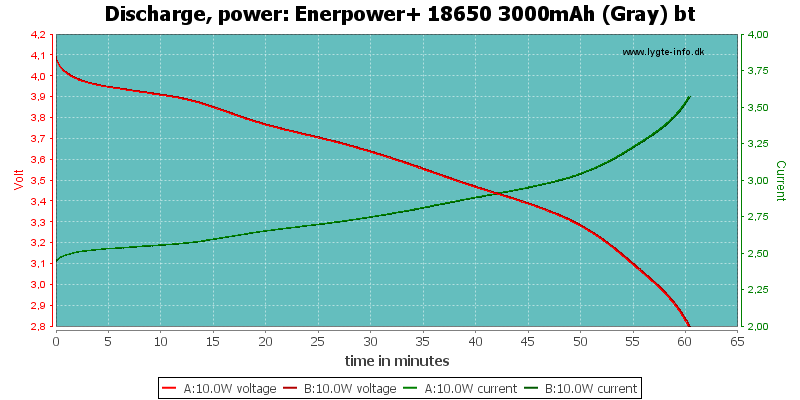 Enerpower+%2018650%203000mAh%20(Gray)%20bt-PowerLoadTime