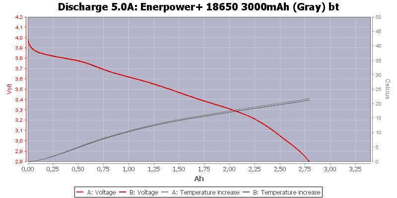 Enerpower+%2018650%203000mAh%20(Gray)%20bt-Temp-5.0