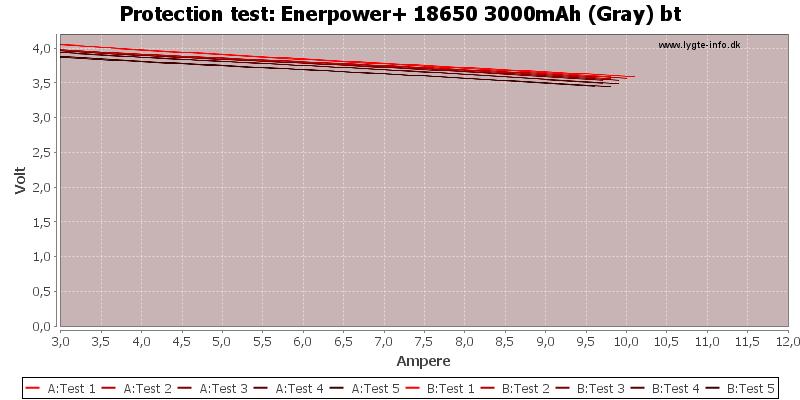 Enerpower+%2018650%203000mAh%20(Gray)%20bt-TripCurrent