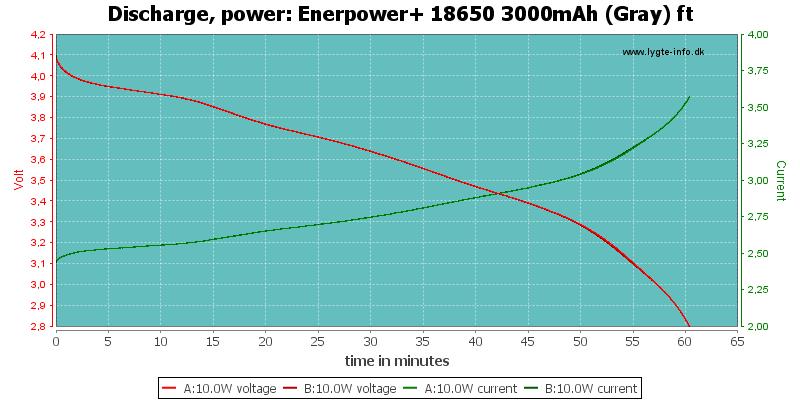 Enerpower+%2018650%203000mAh%20(Gray)%20ft-PowerLoadTime