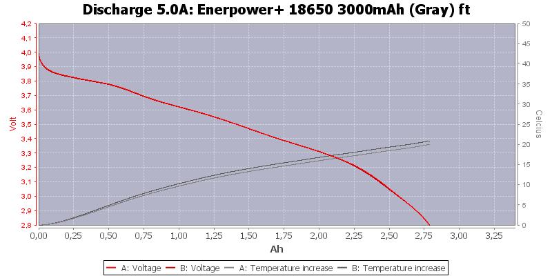 Enerpower+%2018650%203000mAh%20(Gray)%20ft-Temp-5.0