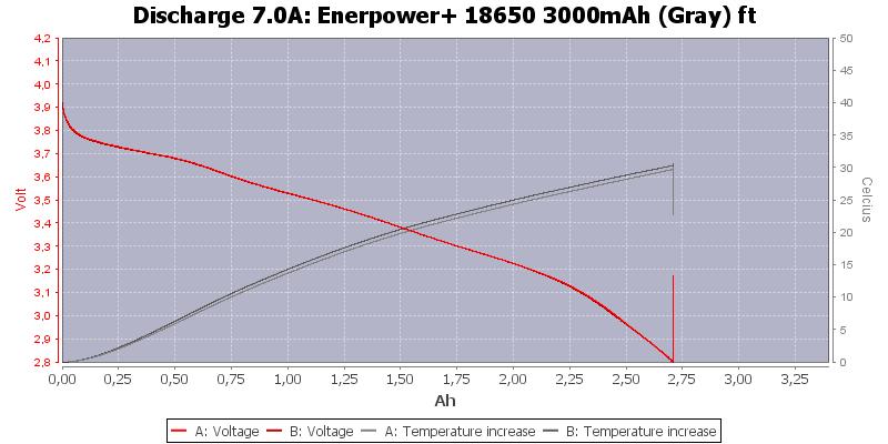Enerpower+%2018650%203000mAh%20(Gray)%20ft-Temp-7.0