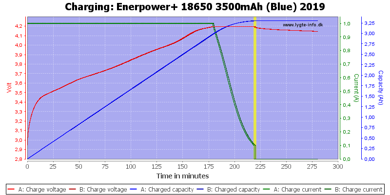 Enerpower+%2018650%203500mAh%20(Blue)%202019-Charge