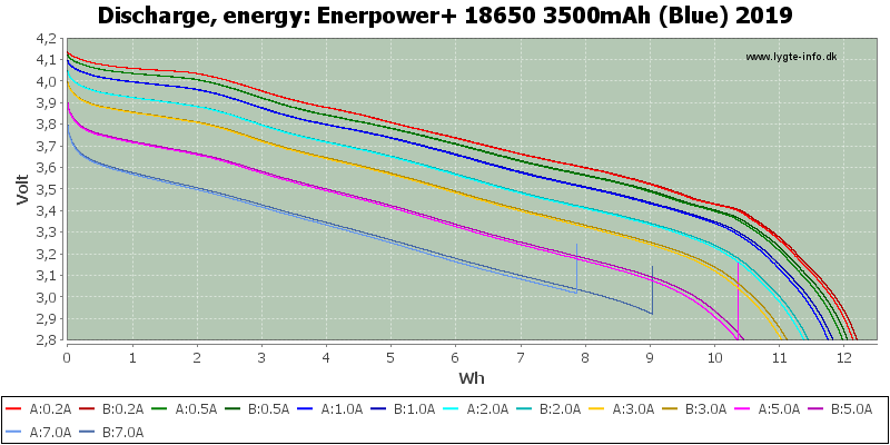 Enerpower+%2018650%203500mAh%20(Blue)%202019-Energy