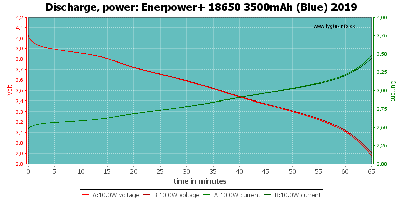 Enerpower+%2018650%203500mAh%20(Blue)%202019-PowerLoadTime