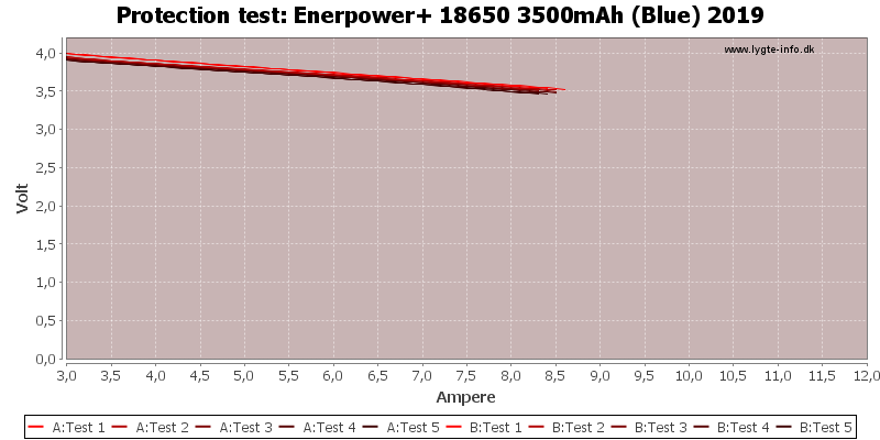Enerpower+%2018650%203500mAh%20(Blue)%202019-TripCurrent