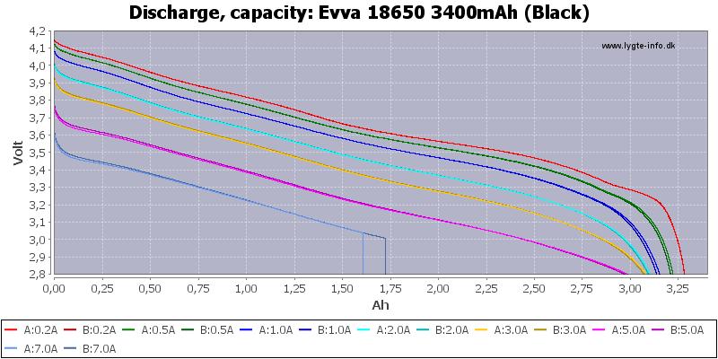 Evva%2018650%203400mAh%20(Black)-Capacity