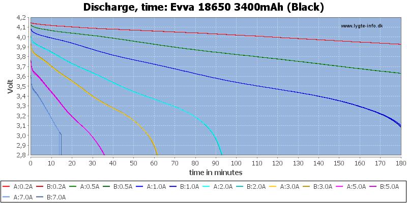 Evva%2018650%203400mAh%20(Black)-CapacityTime