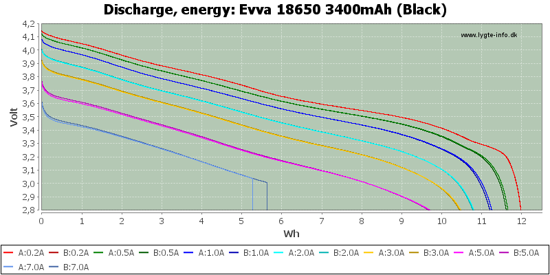 Evva%2018650%203400mAh%20(Black)-Energy