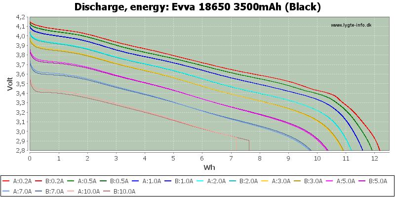 Evva%2018650%203500mAh%20(Black)-Energy