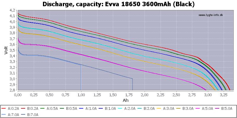 Evva%2018650%203600mAh%20(Black)-Capacity
