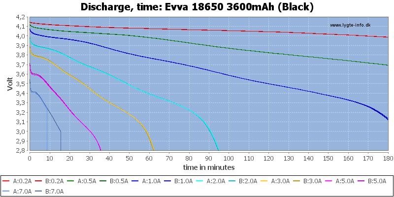 Evva%2018650%203600mAh%20(Black)-CapacityTime