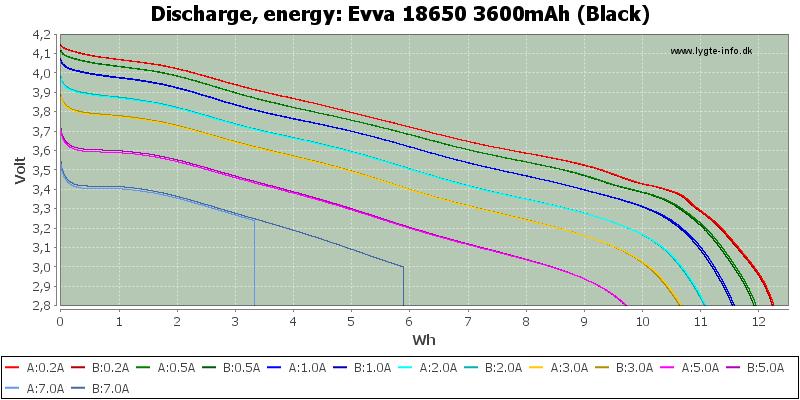 Evva%2018650%203600mAh%20(Black)-Energy