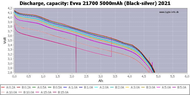 Evva%2021700%205000mAh%20(Black-silver)%202021-Capacity