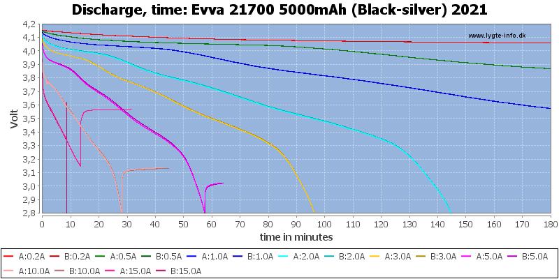 Evva%2021700%205000mAh%20(Black-silver)%202021-CapacityTime