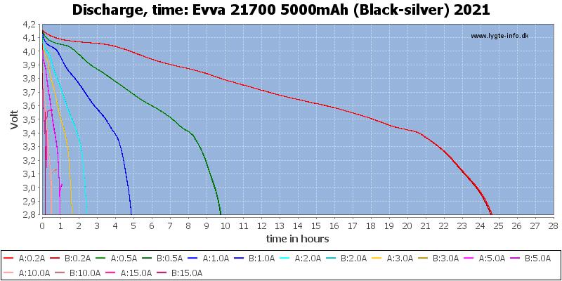 Evva%2021700%205000mAh%20(Black-silver)%202021-CapacityTimeHours