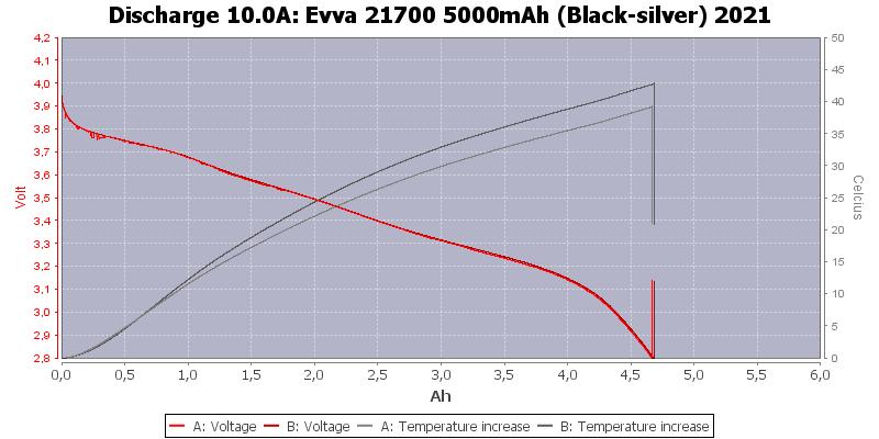 Evva%2021700%205000mAh%20(Black-silver)%202021-Temp-10.0