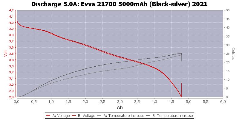 Evva%2021700%205000mAh%20(Black-silver)%202021-Temp-5.0