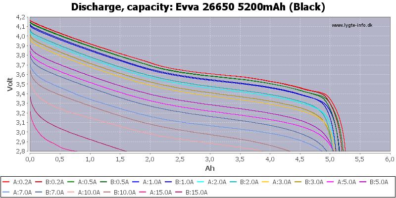 Evva%2026650%205200mAh%20(Black)-Capacity