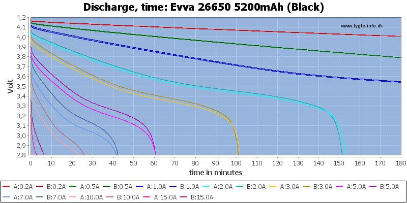 Evva%2026650%205200mAh%20(Black)-CapacityTime