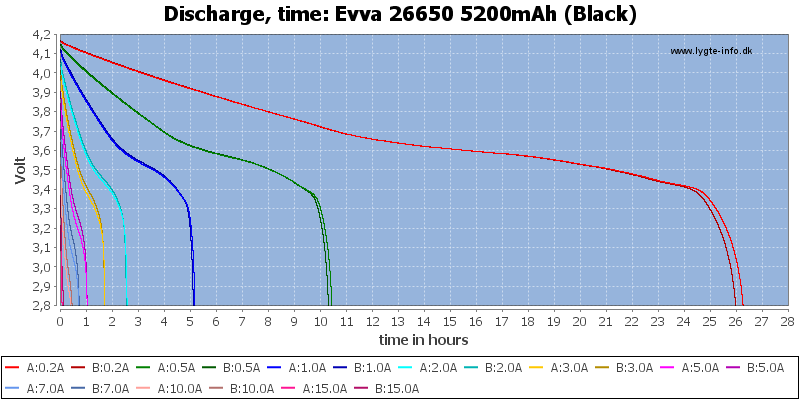 Evva%2026650%205200mAh%20(Black)-CapacityTimeHours