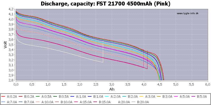 FST%2021700%204500mAh%20(Pink)-Capacity
