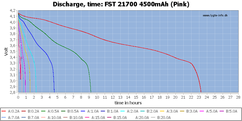 FST%2021700%204500mAh%20(Pink)-CapacityTimeHours