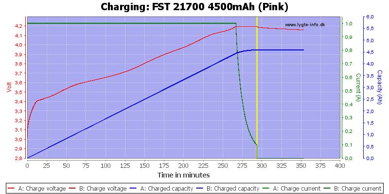 FST%2021700%204500mAh%20(Pink)-Charge