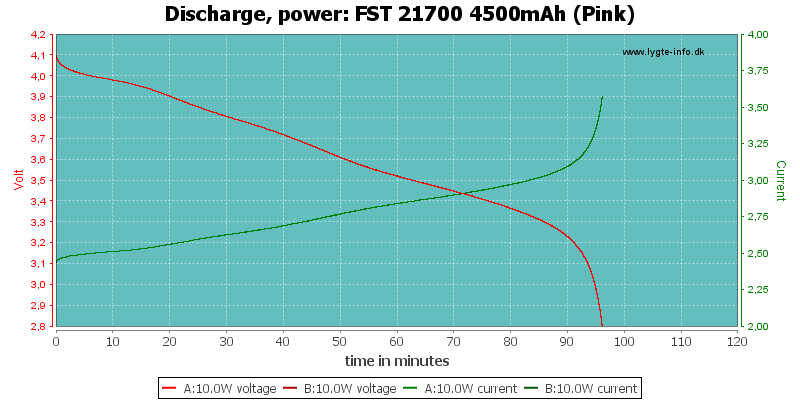 FST%2021700%204500mAh%20(Pink)-PowerLoadTime