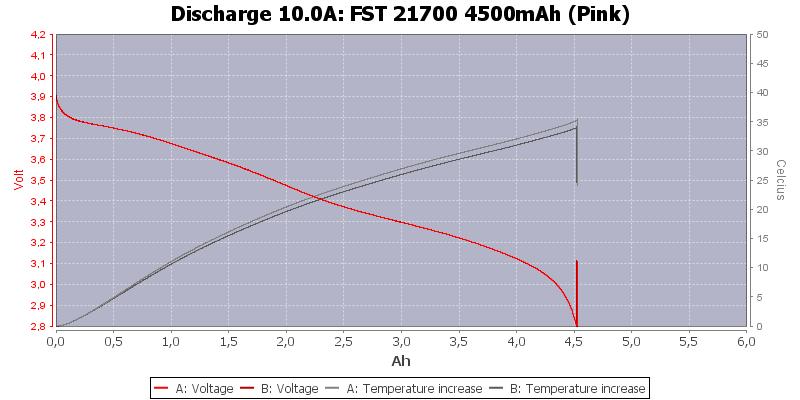 FST%2021700%204500mAh%20(Pink)-Temp-10.0