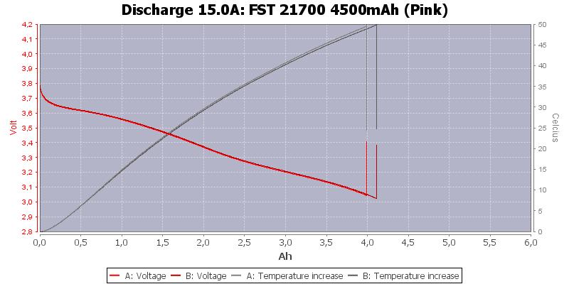 FST%2021700%204500mAh%20(Pink)-Temp-15.0