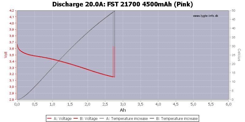 FST%2021700%204500mAh%20(Pink)-Temp-20.0