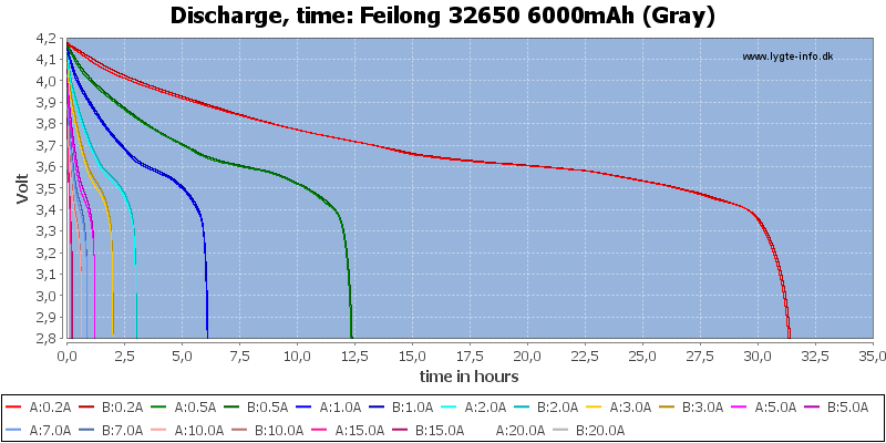 Feilong%2032650%206000mAh%20(Gray)-CapacityTimeHours