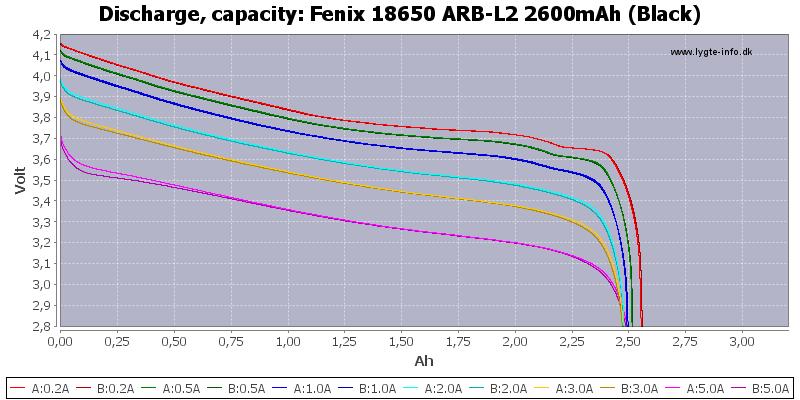 Fenix%2018650%20ARB-L2%202600mAh%20(Black)-Capacity