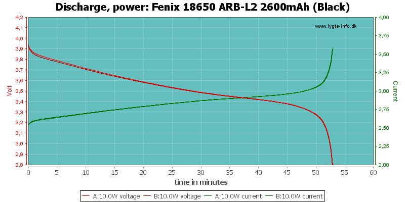Fenix%2018650%20ARB-L2%202600mAh%20(Black)-PowerLoadTime