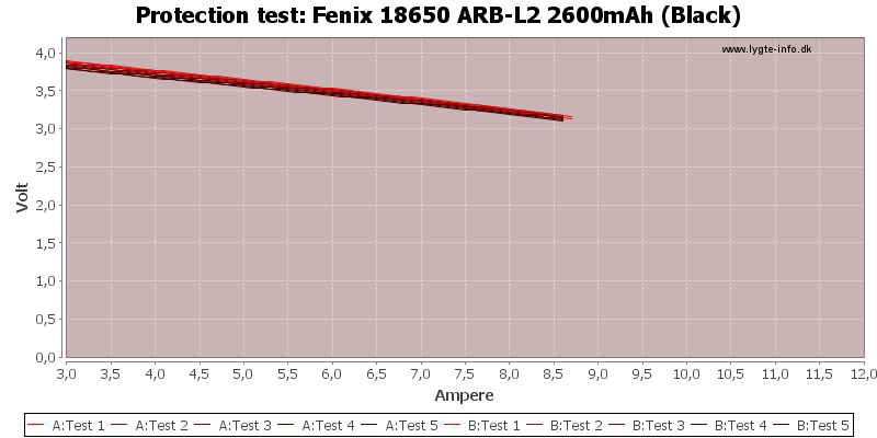 Fenix%2018650%20ARB-L2%202600mAh%20(Black)-TripCurrent