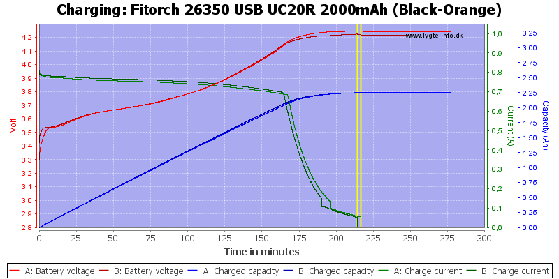 Fitorch%2026350%20USB%20UC20R%202000mAh%20%28Black-Orange%29-Charge