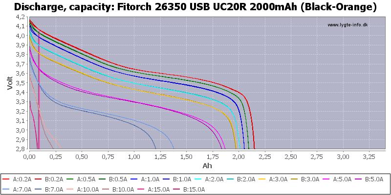 Fitorch%2026350%20USB%20UC20R%202000mAh%20(Black-Orange)-Capacity