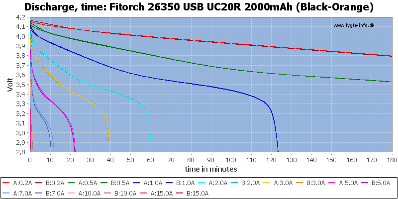 Fitorch%2026350%20USB%20UC20R%202000mAh%20(Black-Orange)-CapacityTime
